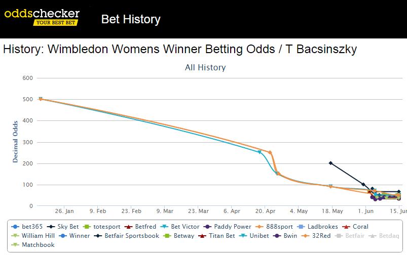 bacsinszky-wimbledon-betting-chart