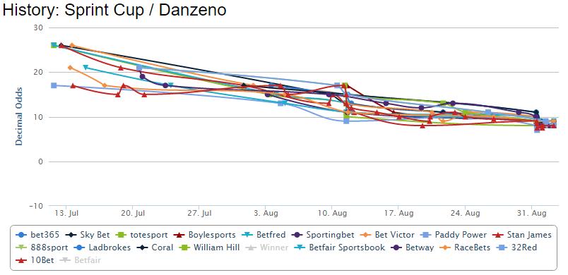 danzeno-betting-chart