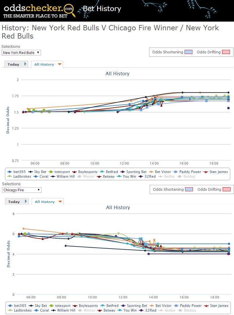 new-york-chicago-betting-odds-chart