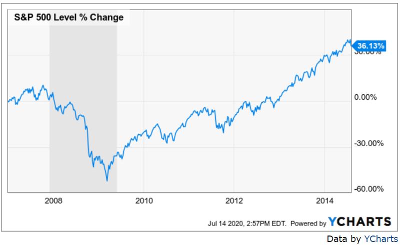 S&P 500 Level Change