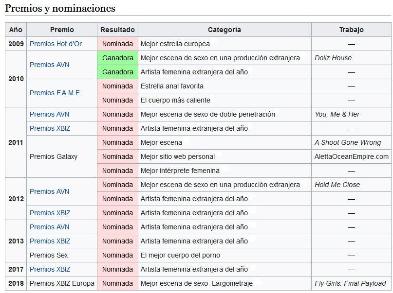 Premios recibidos por Aletta Ocean a través de su dilatada carrera