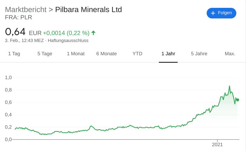 Chart Pilbara Minerals