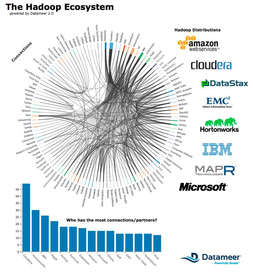Conexiones entre las empresas multinacionales nortamericanas
