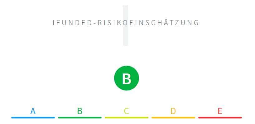 iFunded Risikoeinschätzung Projekte