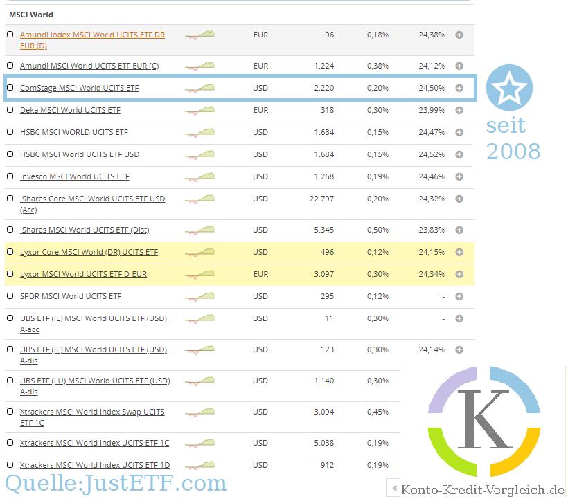 Alle verfügbaren ETFS auf den MSCI World 02-2020. Der ältetste ETF ist der ComStage MSCI World UCITS ETF welcher seit 2008 in Deutschland verfügbar ist.  #ETF Sparplan. Quelle: JustETF.com