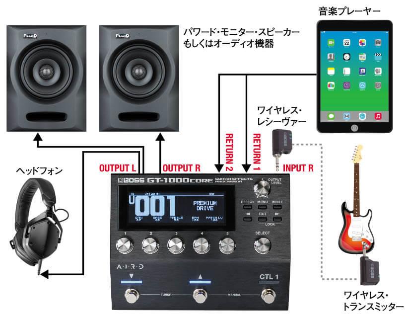 """図8■自宅での""""GT-1000CORE""""使用例"""