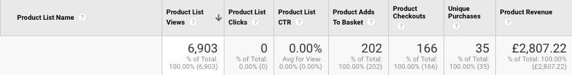 Example of Product List Data | enhanced ecommerce tracking | Kanuka Digital