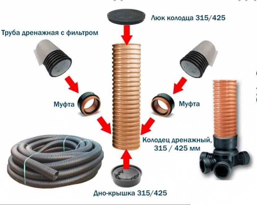Комплектующие для монтажа дренажных систем