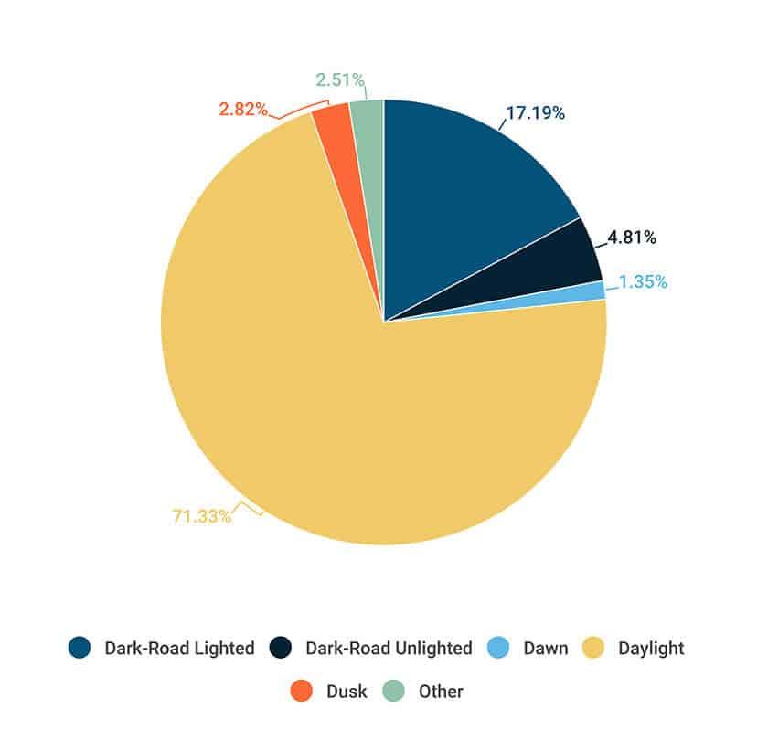 Pie Chart Breakdown of Road Lighting Conditions in The Capital Region - Martin, Harding & Mazzotti 1800law1010