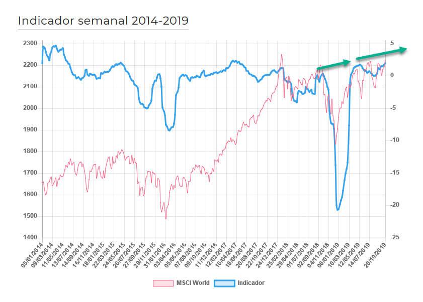 Sentimiento de mercado economía digital corto plazo