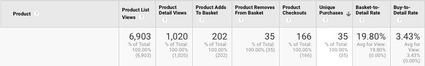 Example of Product Data | enhanced ecommerce tracking | Kanuka Digital
