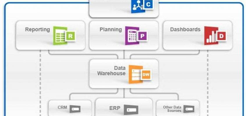 XL-Reporter Nachfolger für SAP Business One