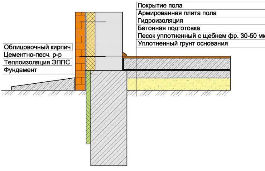 Схема создания отмостки
