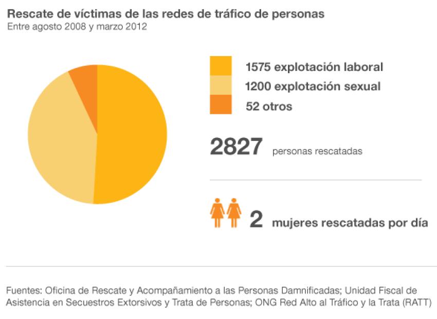 , Sobre las Redes de Tráfico de Personas, La Escena del Crimen