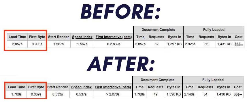 wp-rocket-before-after