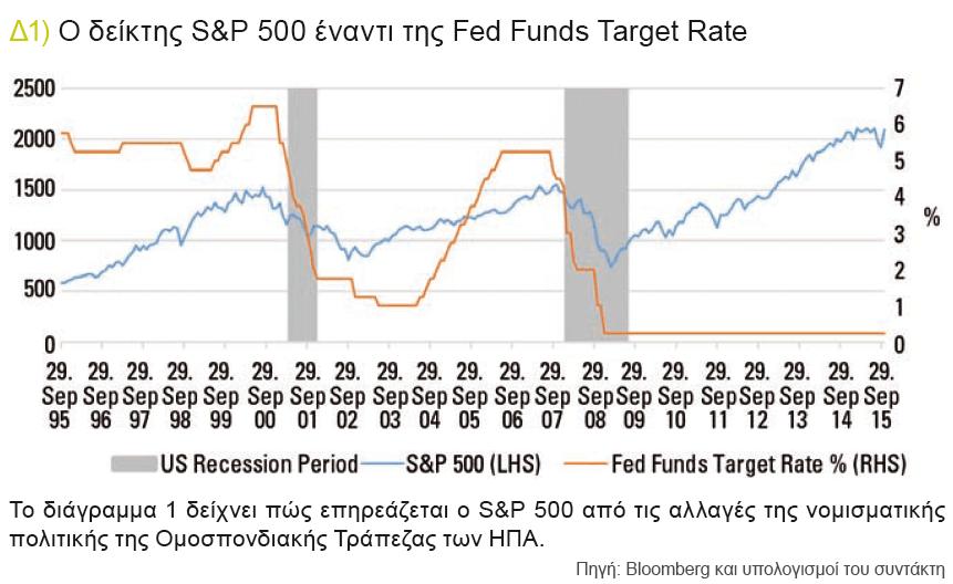 Ο δείκτης S&P 500 έναντι της Fed Funds Target Rate