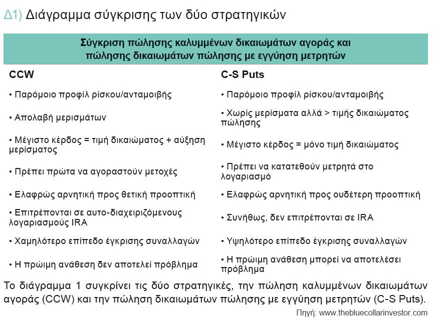 Διάγραμμα-σύγκρισης-των-δύο-στρατηγικών