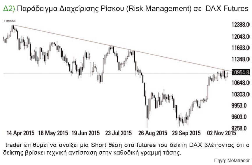 Παράδειγμα Διαχείρισης Ρίσκου (Risk Management) σε DAX Futures