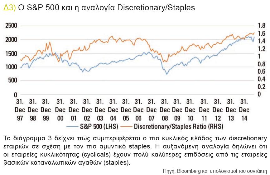 Ο S&P 500 και η αναλογία Discretionary-Staples