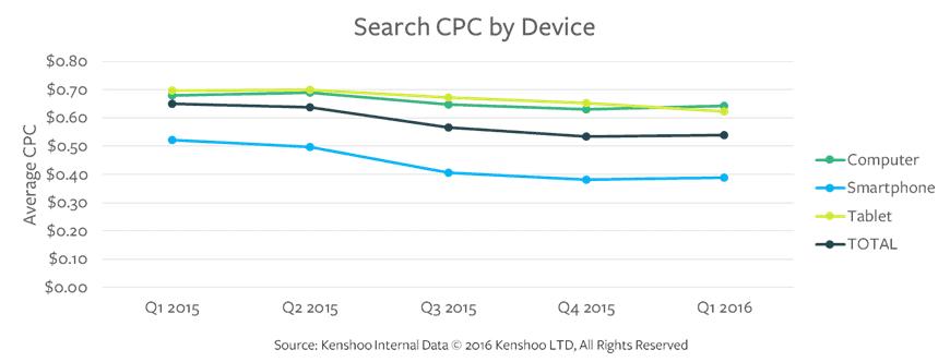 Q1 2016 Digital Marketing Trends Graph 2