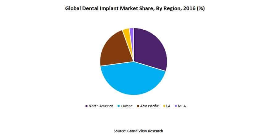 Global-Dental-Implant-Market-Share-By-Region-2016- Factors Impacting Dental Implants Market Growth
