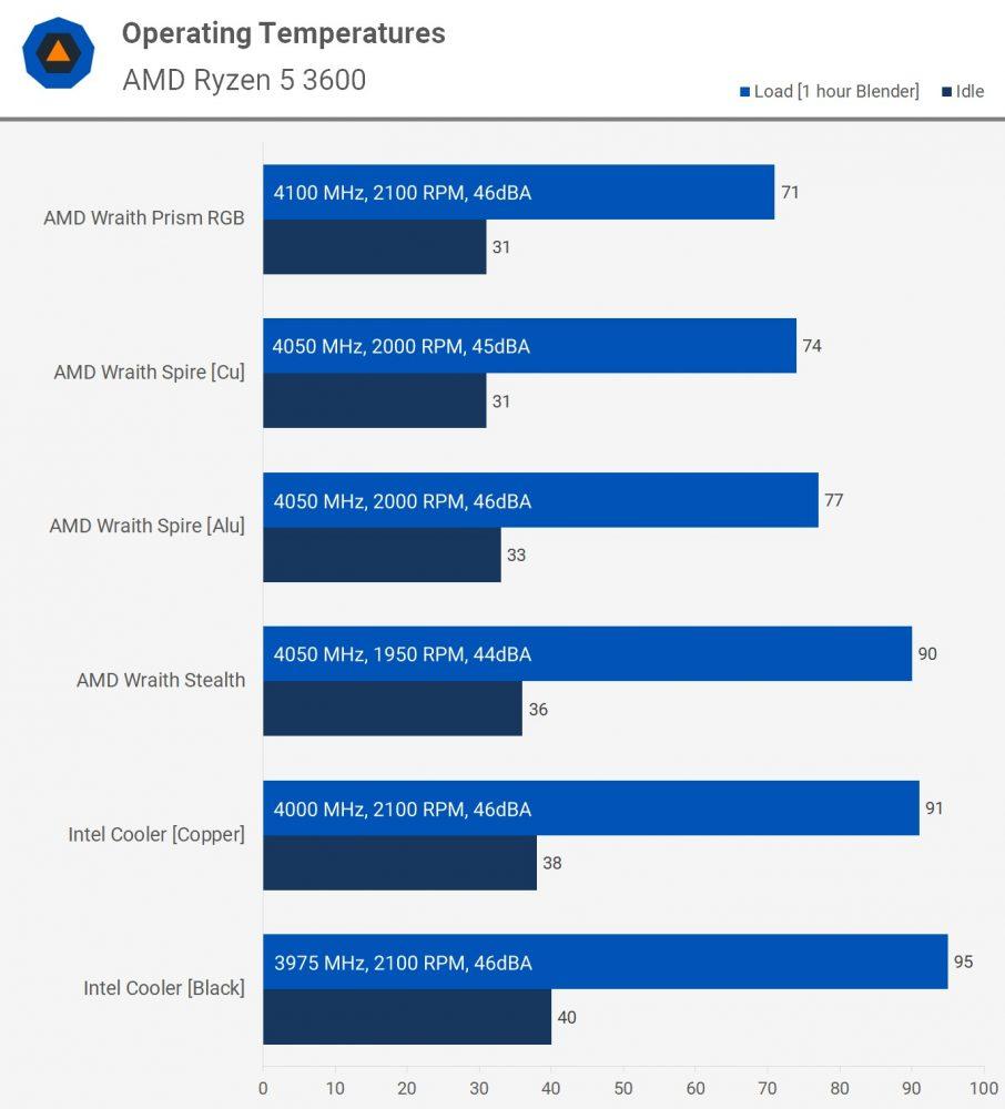 Intel vs AMD: quem