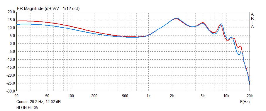 BLON BL-05 frequency response graph