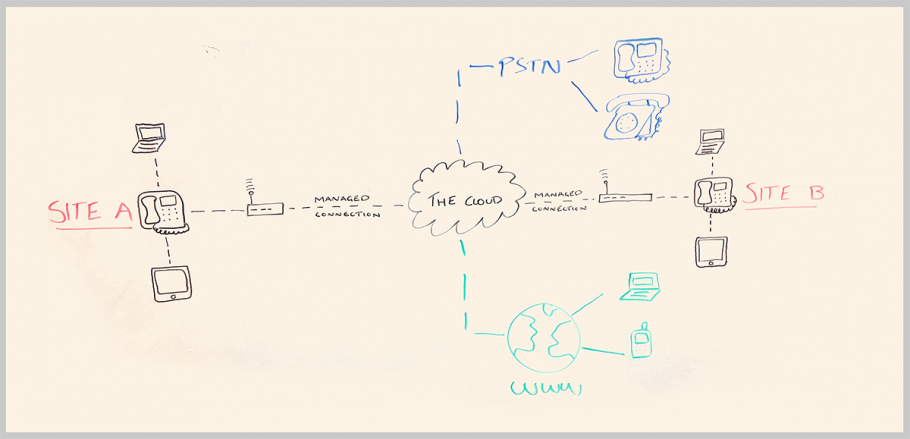 techinthree-voip-whiteboard