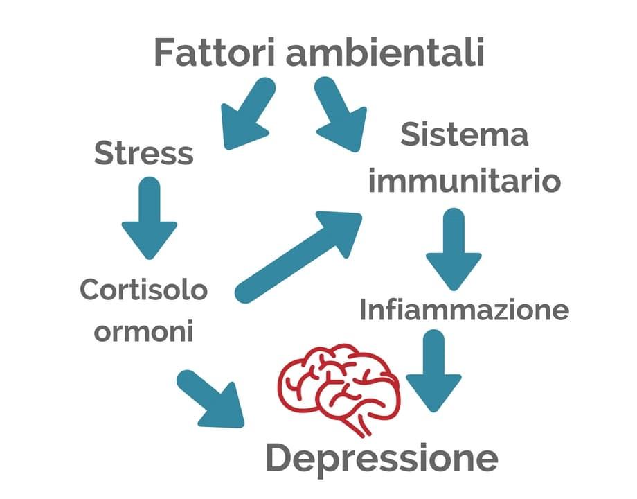 Depressione e infiammazione