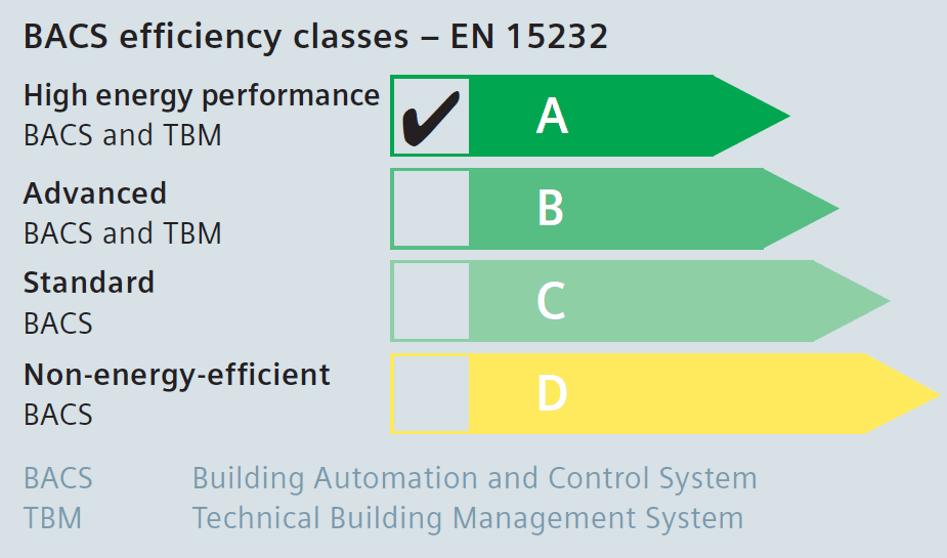 BACS efficiency classes EN 15232