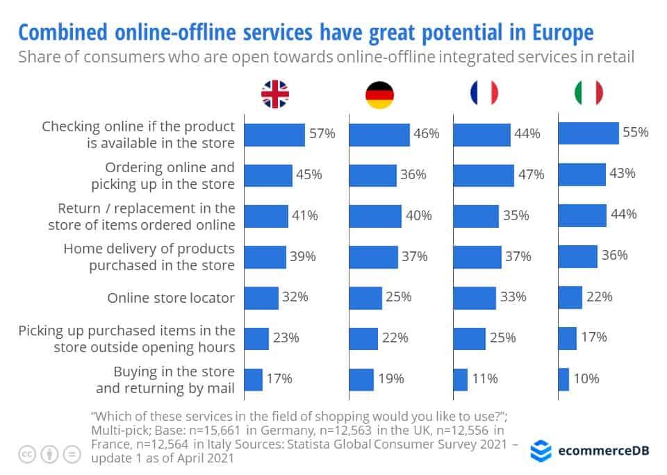 integrazione-online-offline