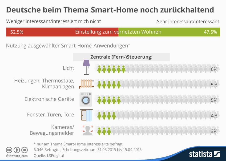 Smart Home: Weniger als die Hälfte der Deutschen zeigt Interesse 1