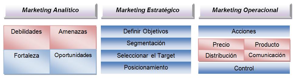 Subsistemas del sistema de información de mercados