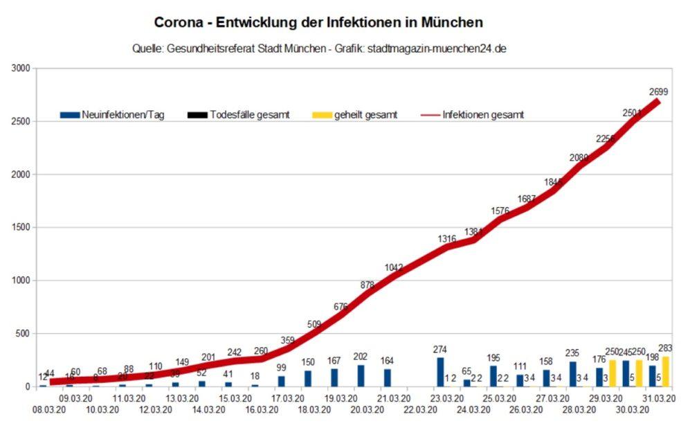Coronavirus München Entwicklung der Infektionen Stand 31.03.2020