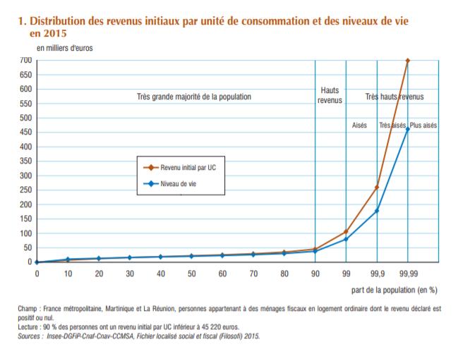 1% de la population déclarent 30% des revenus du patrimoine - Graphique 1