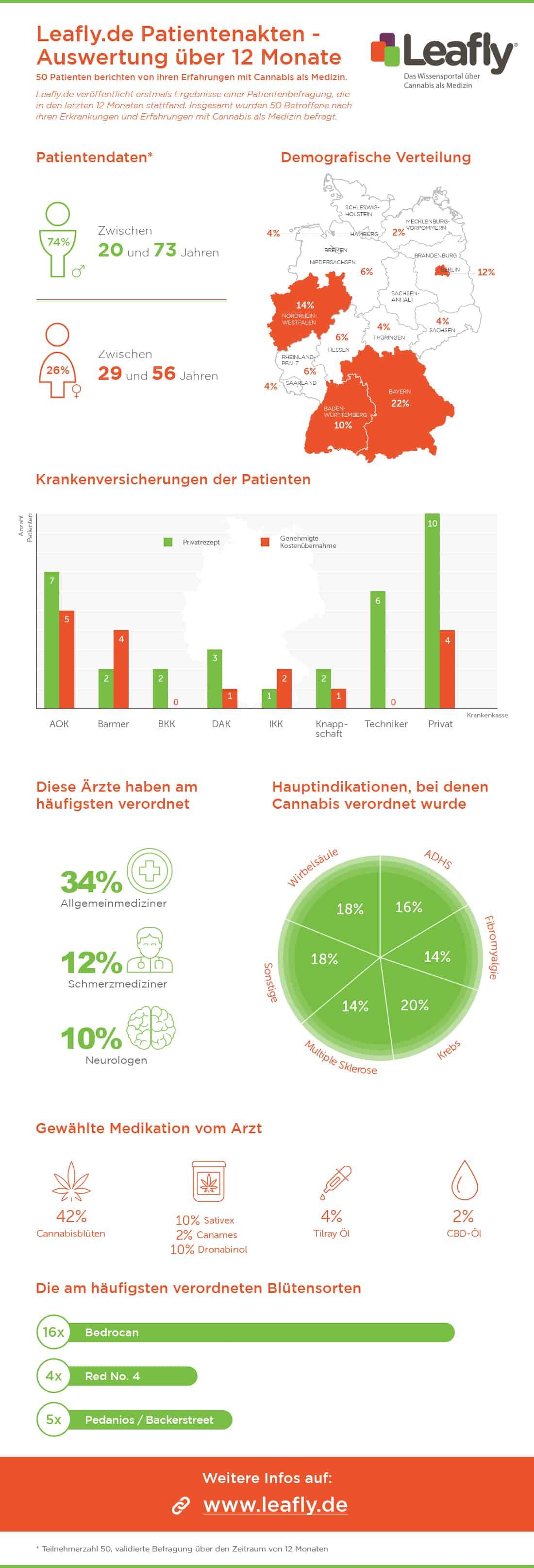 LeaflyDE-Auswertung-Cannabis Patienten Akten
