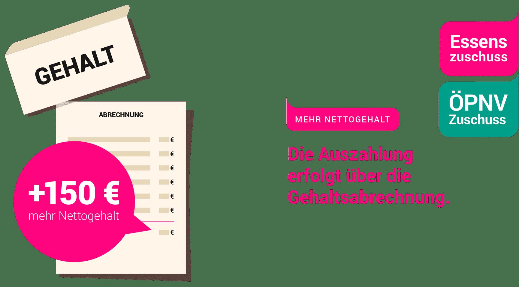 44 Euro Sachbezug Sicher über die Gehaltsabrechnung