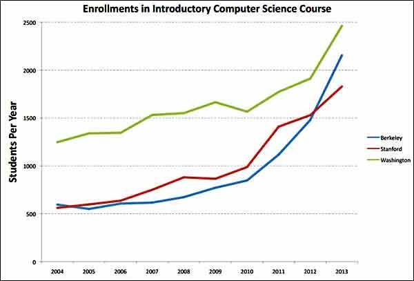 Informatique Stanford