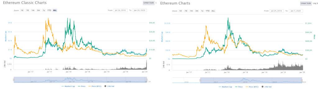 Сравнение движения курсов двух криптовалют Ethereum.