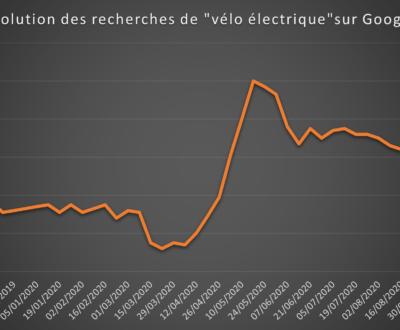 Exemple Veille commerciale : évolution des recherches de vélo électrique - Données Google Trends