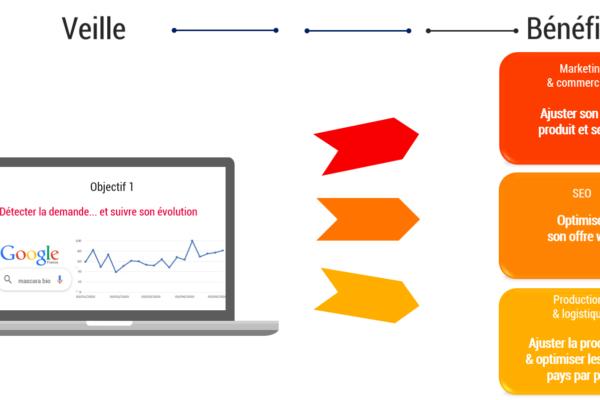 Bénéfices d'une veille commerciale à partir des recherches sur Google