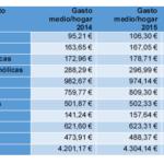 Los vascos lideran el gasto de consumo en productos de la pesca de toda España