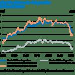 Preocupación en Francia por el progresivo aumento del combustible