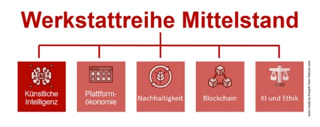 Werkstattreihe Mittelstand: KI – ImpulsWerkstatt startet!