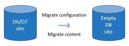 Image demonstrating migrations from D6 and D7 to D8, for Drupal 7 end of life.