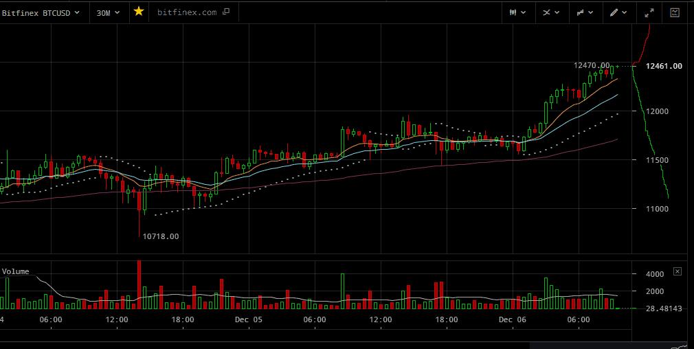 Cena bitcoin przekroczyła 12 000 USD, a w Polsce 45 000 złotych