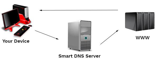 smart-dns-diagram