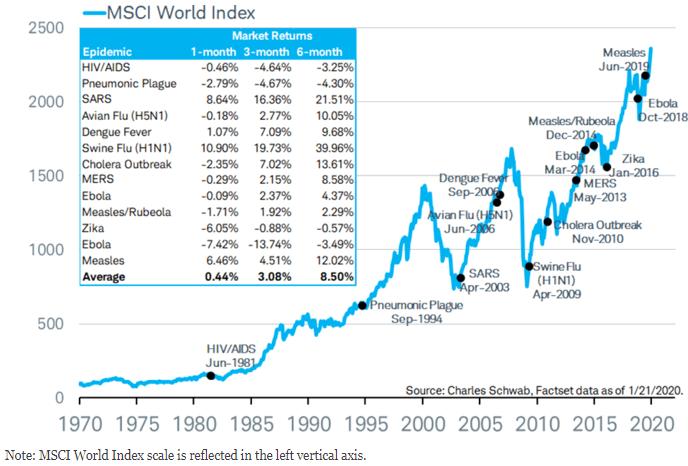 Der Grafik von Charles Schwab ist zu entnehmen, dass der MSCI Weltindex bei 13 früheren Epidemien nach dem Ausbruch 6 Monate später im Schnitt 8,5 % höher notierte.