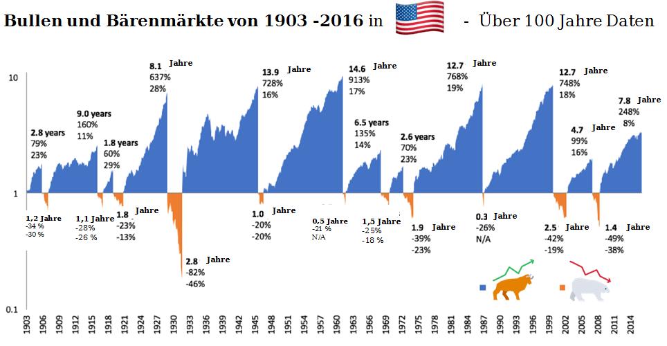 Die Dauer von Bullen- und Bärenmärkten von 1903 -2016 in den USA im Vergleich Dauer von Bärenmärkten  #Über 100 Jahre Daten