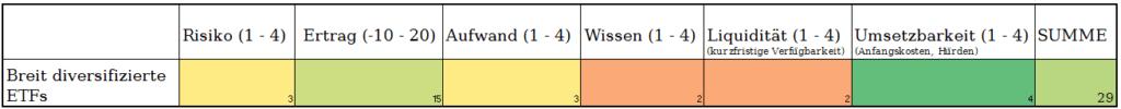 Ranking der Besten passiven Einkommensstrategien: Rating ETFs